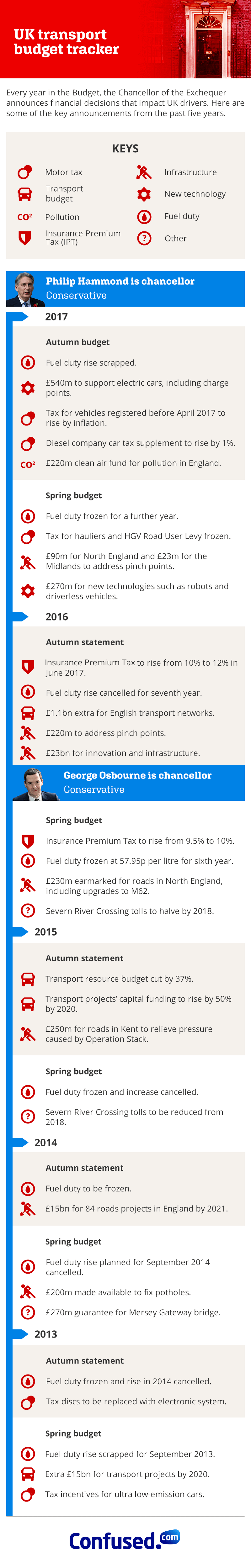 UK Transport budget tracker