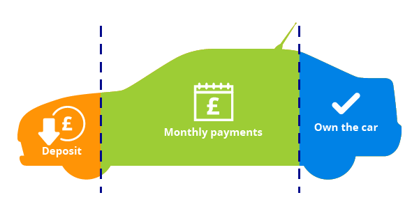Car Finance Car Loans Compare Deals At Confused