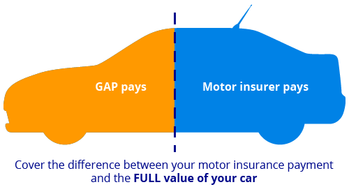 car gap insurance explained