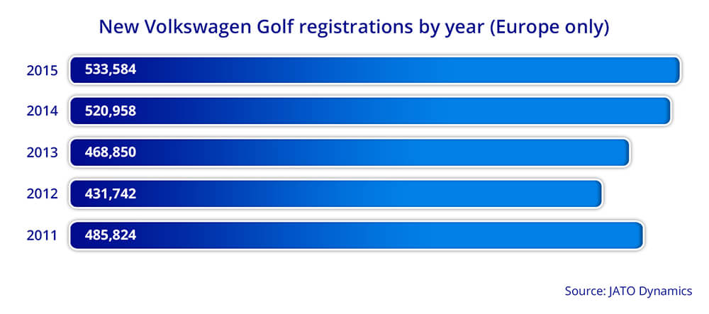 Golf sales figures