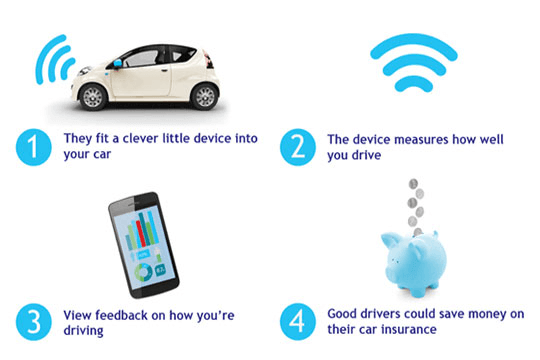 Telematics explained